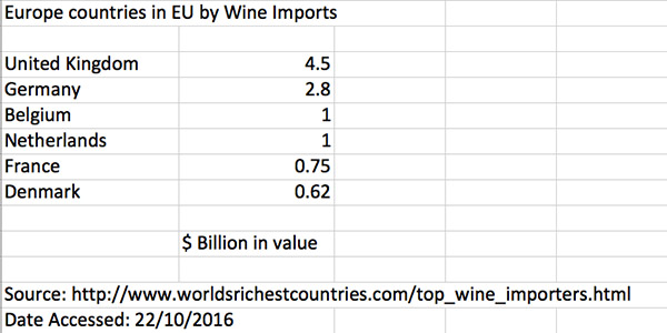 wine-eu-leading-wine-importers
