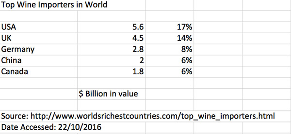 wine-top-import-markets-in-the-world