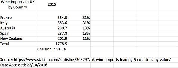 wine-uk-wine-imports